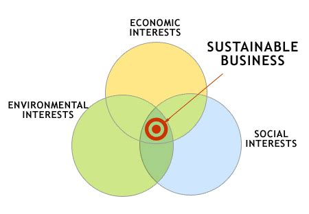 Mba Sustainable Business by Mba Sustainability Western Kentucky