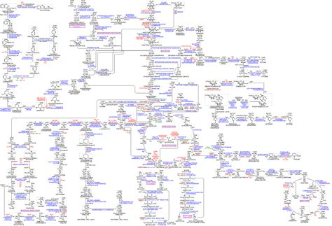 Bio Chemical pin biochemical pathways on