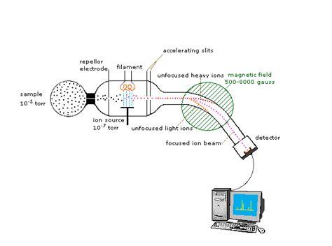 mass spectrometer diagram mass spectrometry spectrometry mass mass spectroscopy