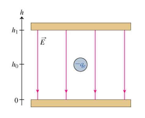 electric field and potential in the plate capacitor x i5problem we will study the behavior of an el