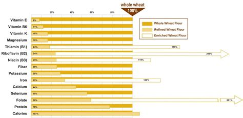 3 nutrients in whole grains whole grain value 2 to 3 times more of most nutrients