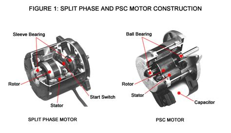permanent split capacitor motor advantages an introduction to psc motors beckett corp