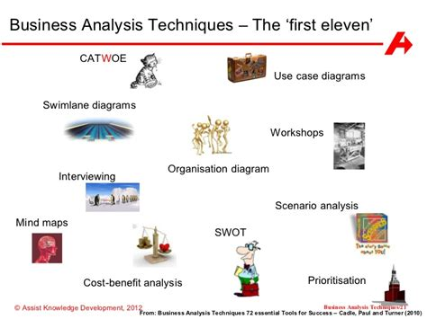business analysis business analysis techniques