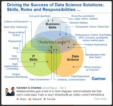 How Do I Become A Data Scientist As An Mba by The Data Science Venn Diagram Revisited Bi Insight