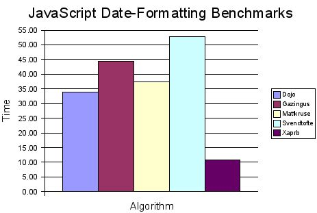 javascript format date based on culture javascript date formatting benchmarks