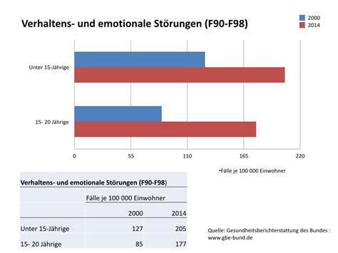 spektrum deutsch kurs und 3941323296 hei 223 e leistung kalte leistung warum wir leistung neu denken sollten 187 positive psychologie