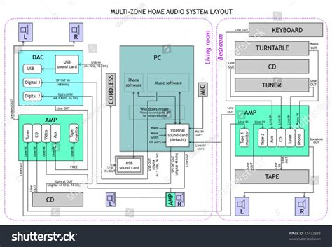 vector layout system layout of a multizone audio system for home music and