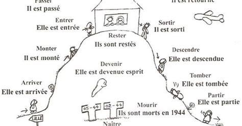 verbe pattern en francais verbes conjugu 233 s avec 234 tre fle le pass 233 compos 233 l