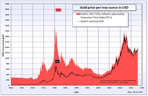golden price file gold price in usd png