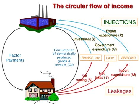 national income diagram diagram of the circular flow of income choice image how