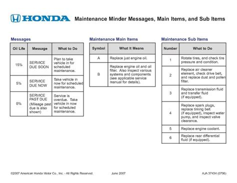 honda car service honda maintenance minder system best cars modified dur a