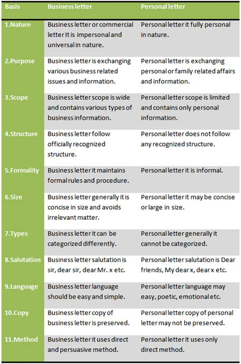 Differentiate Between A Normal Business Letter And An Memo difference between business letter and personal letter