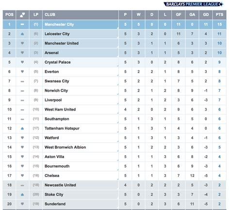 epl table aston villa premier league on twitter quot leicester leap to second in