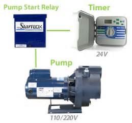 munro mpsr24 startbox 24 vac start relay for sprinkler irrigation systems