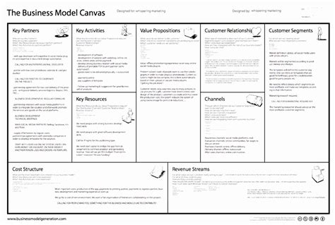 7 Business Model Generation Canvas Template Rtbty Templatesz234 Business Model Canvas Template Excel