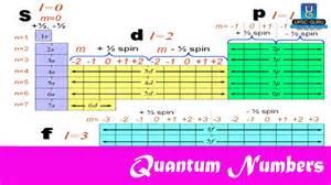 upsc preparation quantum numbers