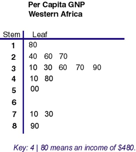 how to make a stem and leaf diagram cribbd how to draw stem and leaf diagram