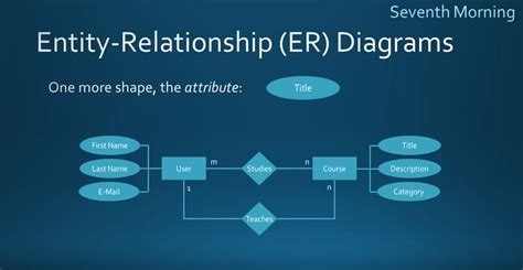 what is the er diagram what is an entity relationship diagram when should you