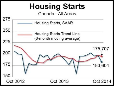 canadian housing starts hits six month high news canada housing starts in october cool slightly says cmhc
