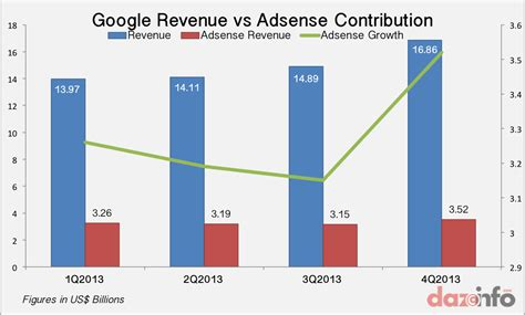 adsense vs adwords revenue what google inc goog adsense revenue drop highlights