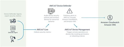 learning aws iot effectively manage connected devices on the aws cloud using services such as aws greengrass aws button predictive analytics and machine learning books aws allows customers to manage and protect iot devices