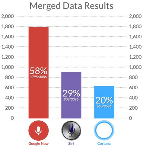 what is your favorite number cortana virtual assistant shootout siri vs google now vs cortana