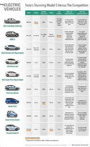 Electric Vehicles Reviews Tesla Model S Electric Car Comparison Chart