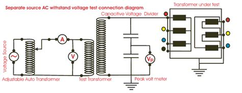 capacitor dielectric withstanding voltage insulation dielectric test of transformer electrical4u