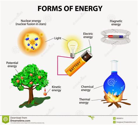 is light energy potential or kinetic we love science