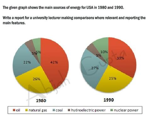 pattern energy usa how to describe pie charts in ielts writing task 1