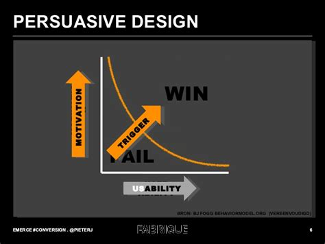 design is not a commodity persuasive design usability is a commodity