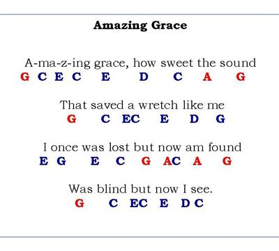 Guitar Chords Jesus Loves Me Images - guitar chords finger placement