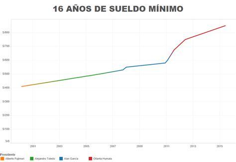 valor del auxilio de transporte en colombia 2016 valor hora del salario mnimo en colombia 2016