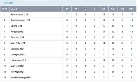 epl table chelsea usa chelsea vs manchester city u21s the rising stars to