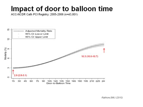 Door To Balloon Time by Managing The Acute Coronary What Is New