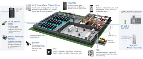 Home Design Resources Generator by Data Center Ge Industrial Solutions