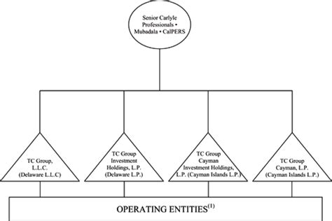 which of the following organizational entities within the operations section chart