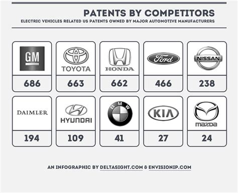 Tesla Car Patents Will Big Auto Simply Ignore Tesla S Open Sourced Patents