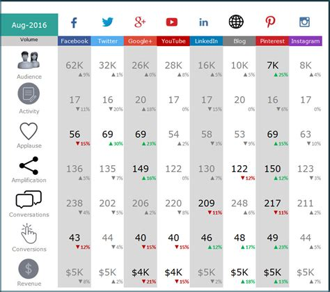 Social Media Report Template Excel Planner Template Free Social Media Metrics Report Template