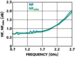 mim capacitor esd nxp s high performance sige c lnas for wireless infrastructure