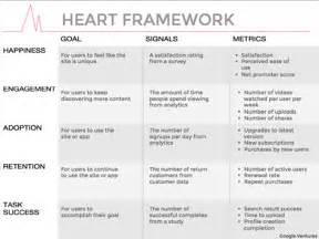 google design framework google s heart framework for measuring ux 187 interaction