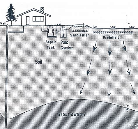using a theodolite to instal a gravel filter bed on a