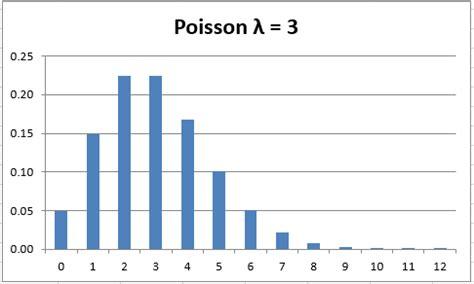 poisson distribution real statistics using excel
