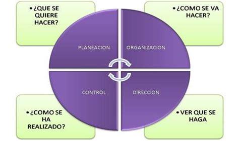 el proceso administrativo de toda empresa implica diversas fases proceso administrativo 3