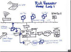 home lab network design my home lab setup rickatron blog