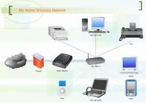 network diagram exles