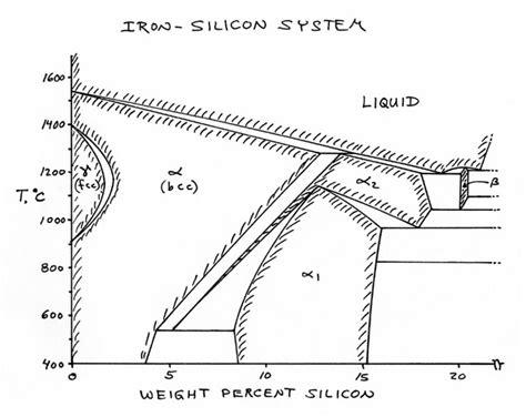 si ge phase diagram image gallery silicon diagram