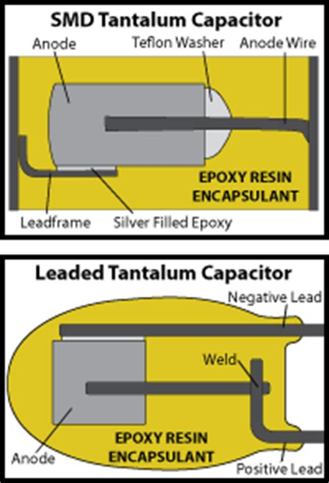 tantalum capacitor range high temperature epoxies increase the service range of tantalum capacitors masterbond