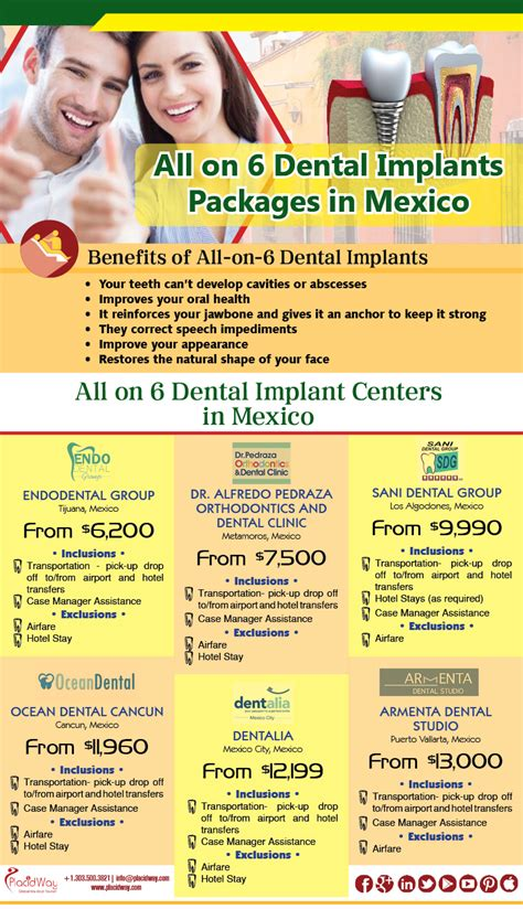 for dental implants in mexico infographics all on 6 dental implant package in mexico