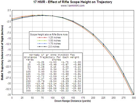 17 hmr ballistics and trajectory 17 hmr trajectory chart rimfirecentral com forums